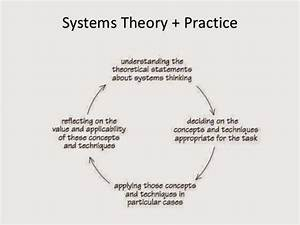 System Thinking Theory And Practices