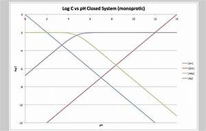 How To Construct A Log C Vs Ph Diagram  Monoprotic And