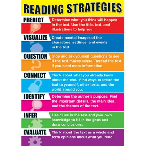 Comprehension Strategies  Nelsonschubert 6th Ela