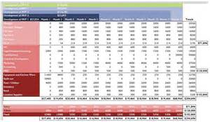 Financial Forecast Template Excel by Financial Projections Open Source Business Development