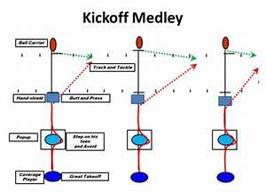 34 Kickoff Return Schemes Diagram