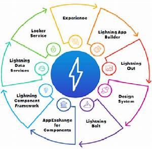 Salesforce Exchange Lighting Tool App And Components