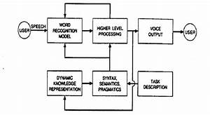 1  General Block Diagram Of A Task Oriented Speech
