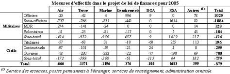 projet de loi de finances pour 2005 d 233 penses ordinaires