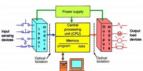 plc programmable logic controller hardware components