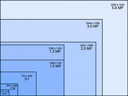 Cameras Chart Resolution Camera Cctv Ip 2mp