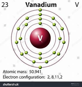 Frost Diagram Vanadium