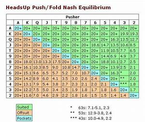 Push Fold Chart Full Ring Poker Down Under And Every Where Else Equilibrium Push