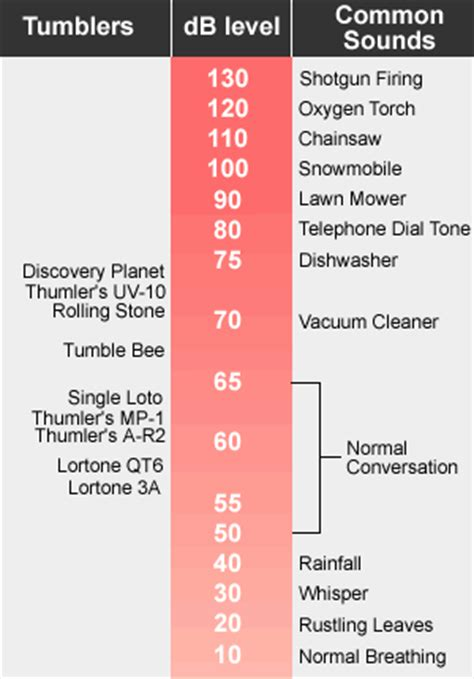 dehumidifier comparison noise  wattage