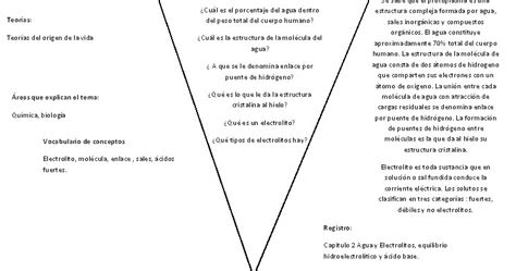 Club De Diagrama by Club De Los Corazones Solitarios Diagrama De V De Gowin