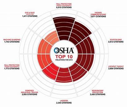 Osha Violations Safety According August