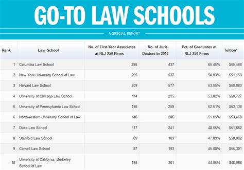 law schools    biglaw job