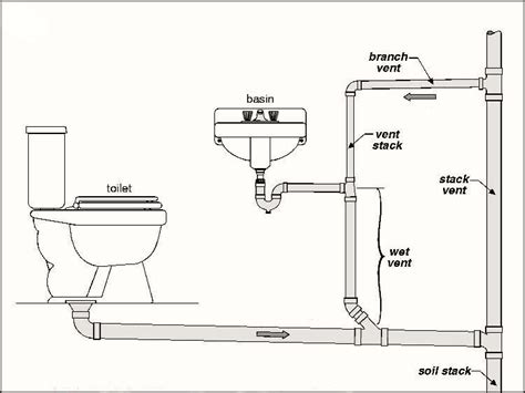 p traps for showers plumbing vent tips how to build a house