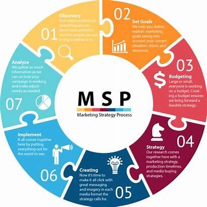 Marketing Strategy Process Graphic