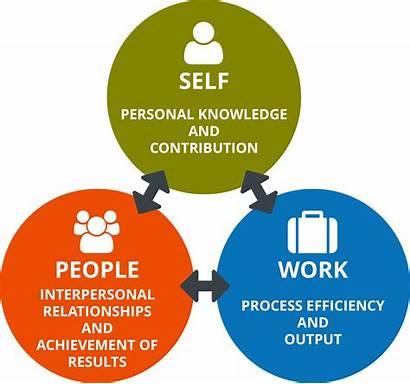 Performance Key Ability Areas Core Three Skills