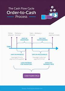 Order To Cash Process Diagram