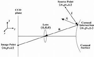 Diagram Of Forward Ray Tracing Model