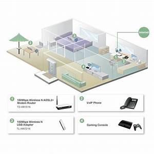 Aerial Net    Adsl2  2  Modem Router  1 Lan Port  Annex A