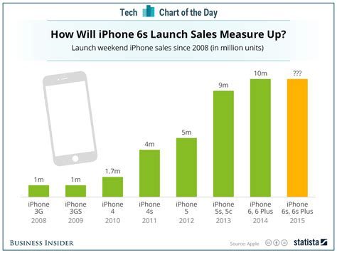 how many iphones been sold iphone sales weekend by model business insider