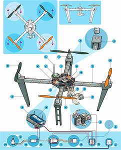 Anatomy Of A Multirotor Drone - Guides