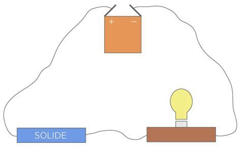 r lage si e conducteur kartable 3ème physique chimie spécifique cours la
