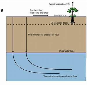 Soil cover system design for mine waste dumps — gidahatari
