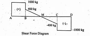 how to draw shear force bending moment diagram simply With shear force bending moment diagram of cantilever beam examples