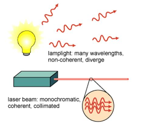 How Do Lasers Work?  Lasers. Brown Foundation Repair Reviews. How To Improve Mcat Verbal Serv Pro Franchise. Aviator Sunglasses Wiki Walmart Credit Report. Free Early Childhood Education Classes Online. Become A Massage Therapist Online. Open Source Cloud Computing Century Jr High. Pallet Rack Manufacturers Erie Gold Exchange. Cincinnati Graphic Design Schools In St Louis