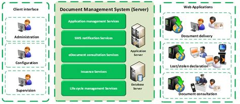 document management system  smart id credentials gemalto