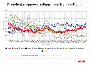 Trump's ratings: Lowest-ever for first 100 days, but not ...