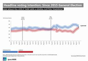 General election polls 2017: Who will win in England ...