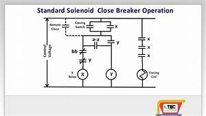 Training To Go Solenoid Close Power Breaker Operation