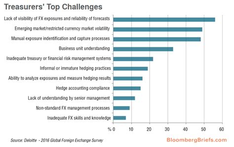 Emerging Market Risks Move Up List Of Risks For Corporate
