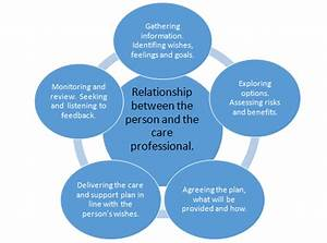 Mca  Care Planning  Involvement And Person