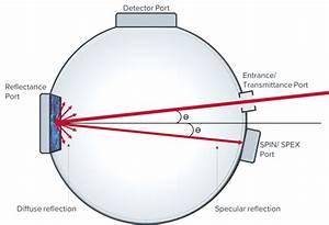 Dtr6 Integrating Sphere  300-2000nm