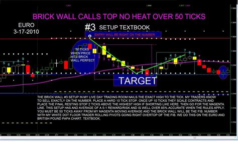 Day Trading The Futures On-line Futures Day Trading Room