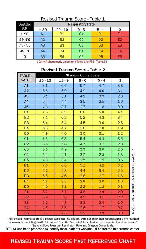 ac levels normal range calculator diabetes