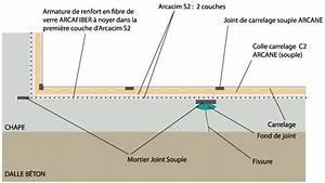 Kit D Étanchéité Sous Carrelage : etancheite liquide sous carrelage terrasse toit plat ~ Melissatoandfro.com Idées de Décoration