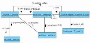 Pain Point Golang Lacks Behaviour  Structure Diagramming
