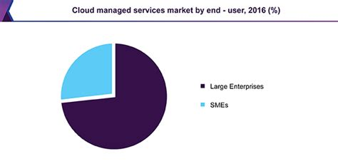 cloud managed services market size industry report