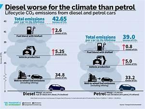 Essence Ou Diesel En 2017 : le diesel met il plus de co2 que l 39 essence challenges ~ Medecine-chirurgie-esthetiques.com Avis de Voitures