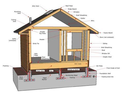 diagram of a house rhino design build san antonio room