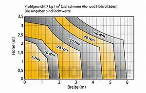 Was Darf Ein Schlüsseldienst Berechnen : rolladengewicht berechnen b rozubeh r ~ Themetempest.com Abrechnung