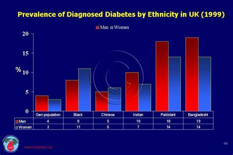 diabetes  uk cadi