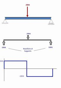 Green Mechanic  Bending Moment In A Beam Lab Report