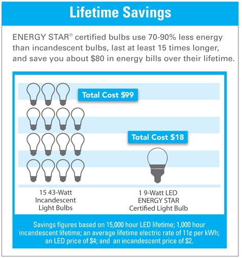 the real cost of a light bulb feit electric
