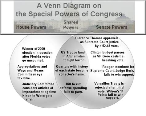 lesson plan  powers  congress   news