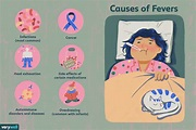 Fevers: Symptoms, Causes, Diagnosis, and Treatment