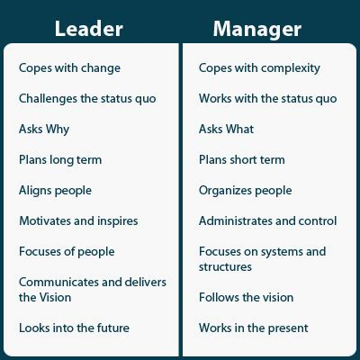 Kotter Management And Leadership by Theme 3 The Most Effective Leadership Management Styles