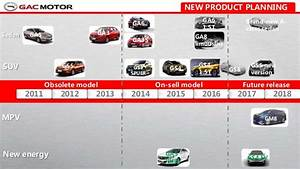 Gac Motor Introduction Small